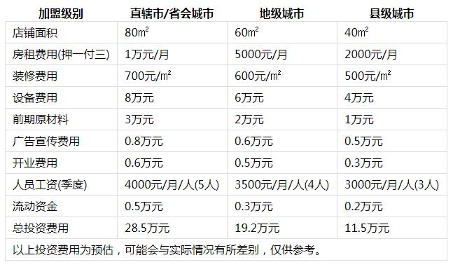 刘记麻辣烫利润分析1