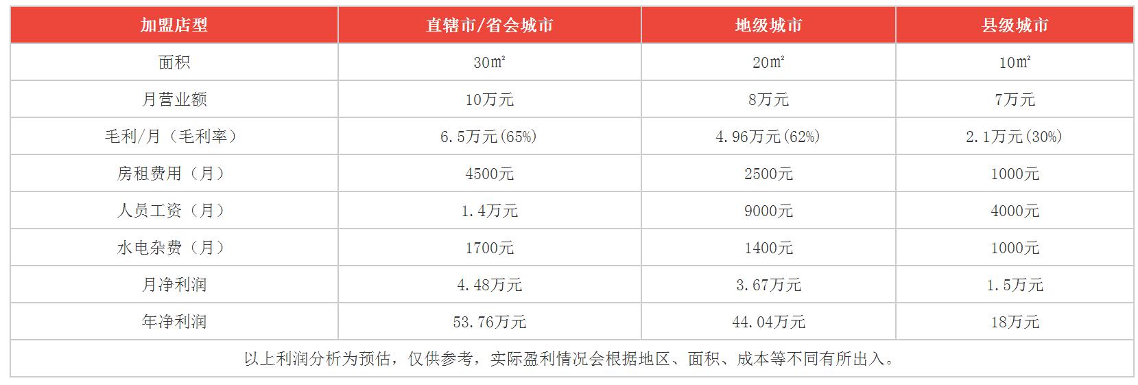 水果糖奶茶利润分析