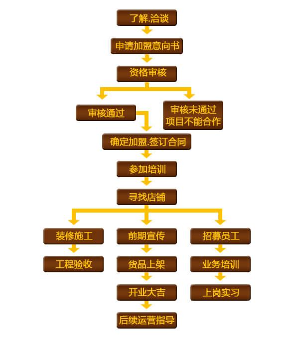 美妙食刻品牌介绍图4