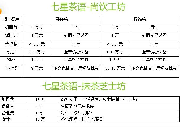 七星茶语公社饮品利润分析