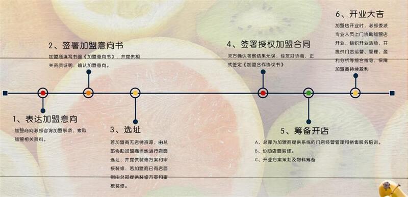 全民果汁饮品加盟流程
