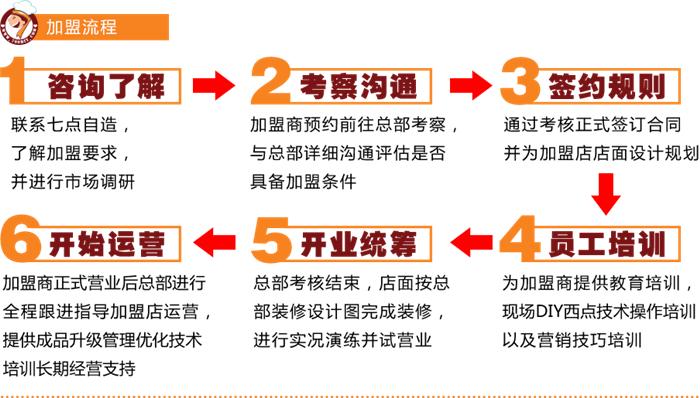 七点自造DIY烘焙品牌介绍图2