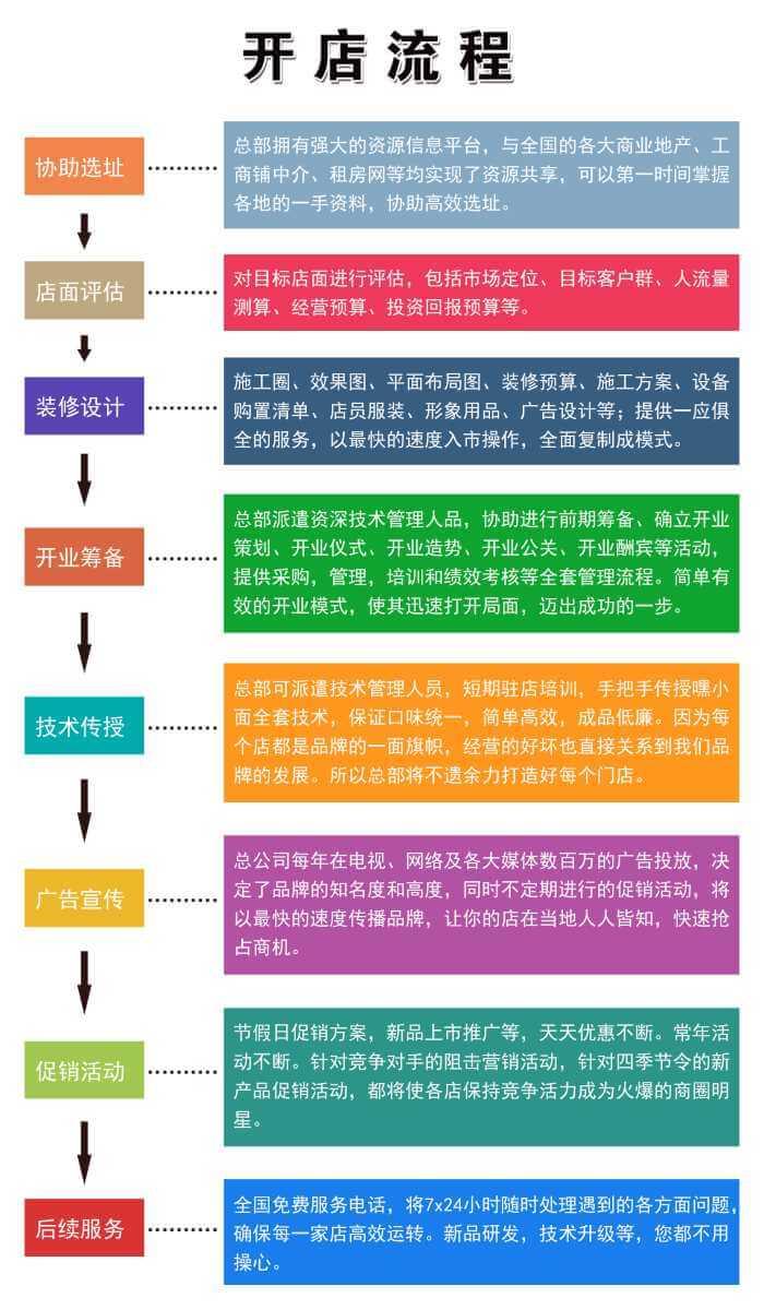 嘿!小面重庆小面品牌介绍图5