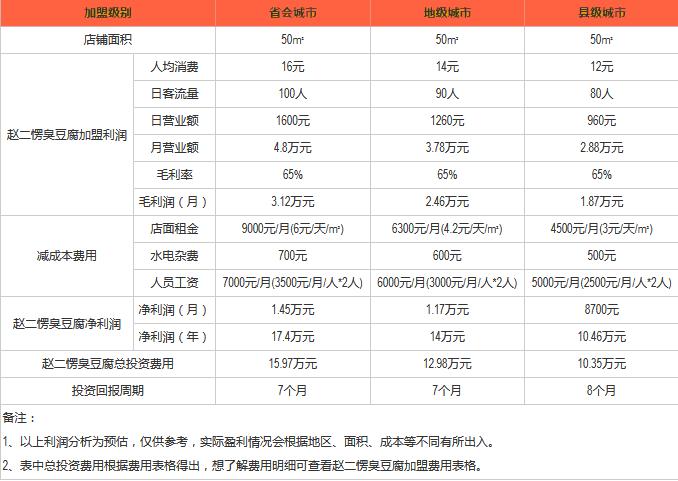 赵二愣臭豆腐加盟利润.png