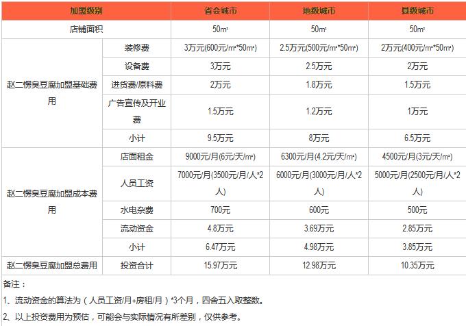 赵二愣臭豆腐费用.png