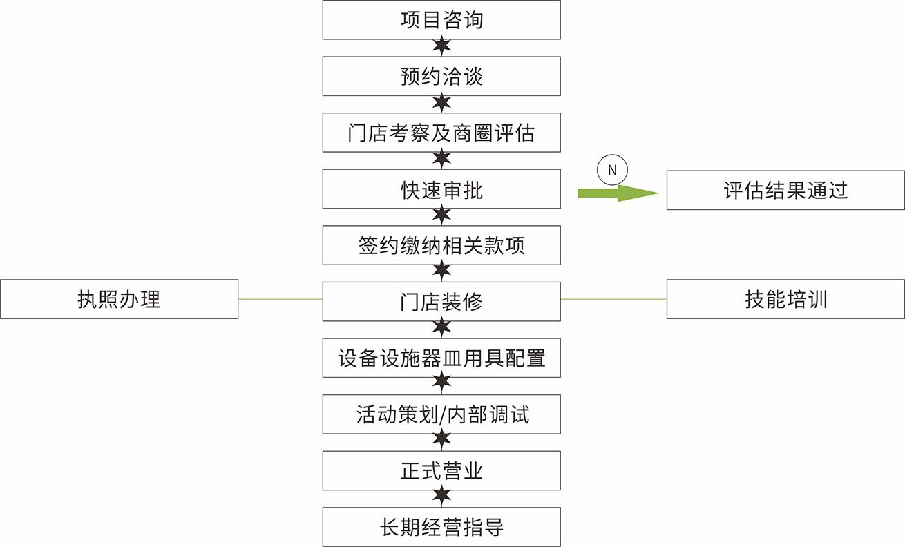 茶八戒奶茶加盟流程.png
